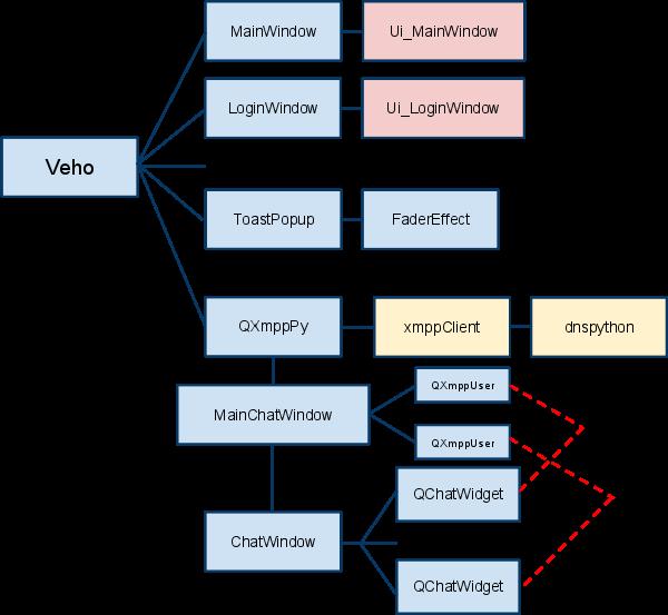 Architecture client VeHO