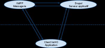 Architecture de la plateforme VeHO